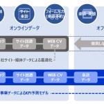 電通デジタル、AIの予測モデルを活用した広告運用ソリューション「X-Stack」の本格提供開始