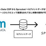 Sprocket、カスタマーデータプラットォーム「Arm Treasure Data CDP」と連携