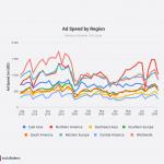 世界のSNS広告費が新型コロナ前の水準近くまで回復。ただ直近はFacebookボイコットの影響で北米は31%減少