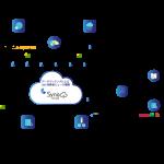 CCI、Syno Japanと連携しポストクッキー時代に対応した次世代型マーケティングサービス「ゼロパーティデータ構築サービス」を開始