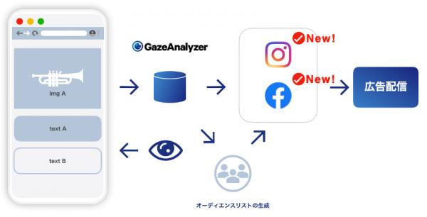 ヒトクセの視線推測A I「GazeAnalyzer」、「Facebook」、「Instagram」でも広告配信可能に