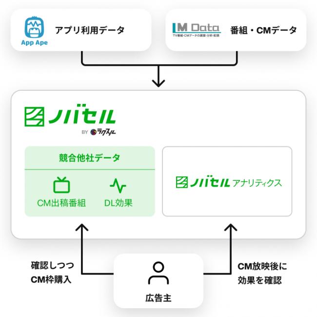ラクスル・App Ape、エム・データが事業提携 〜アプリ実利用データと番組・CMデータの相関効果をデータベース化へ〜