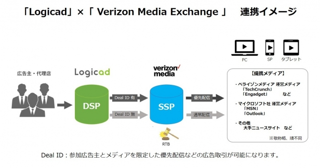 「Logicad」、「Verizon Media Exchange」