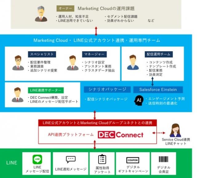 トランスコスモス、Salesforce Marketing CloudとLINE公式アカウントを連携したマーケティング活用を推進する運用専門チームを設立