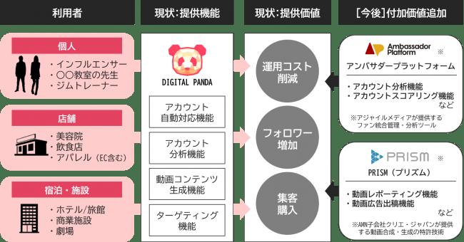アジャイルメディア、SNSマーケティング支援の「popteam社」を買収