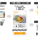 楽天、オフラインマーケティングソリューション「RMP – Omni Commerce」において食品メーカーなどに向けた新メニューを提供開始