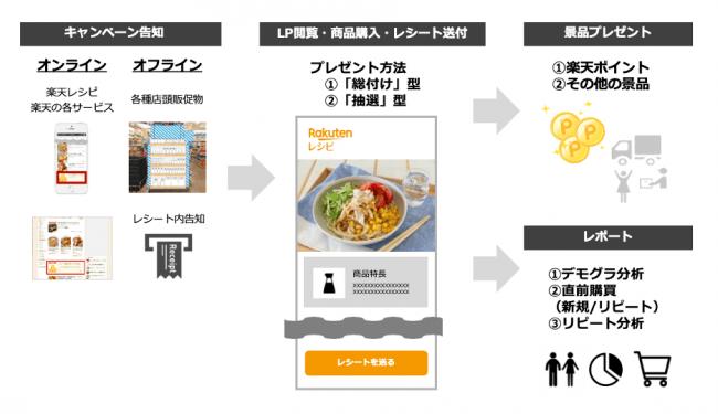 RMP - Omni Commerce