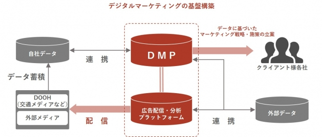 【株式会社 京王エージェンシー】加速するデジタル変革に対応する社内組織「DX-Lab」を新たに設立