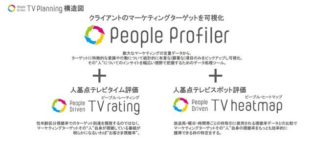 電通、ターゲットがどれだけ視聴しているかという視点でテレビ広告枠を評価する新サービスを推進