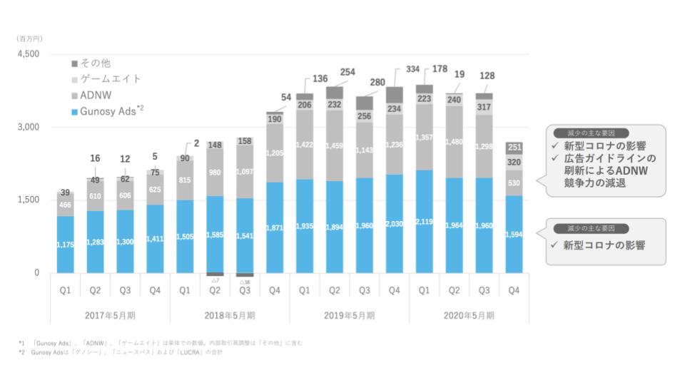 Gunosy、2020年5月期通期決算は広告市況の悪化を受け減収減益 〜当期純利益は前年比8割減〜