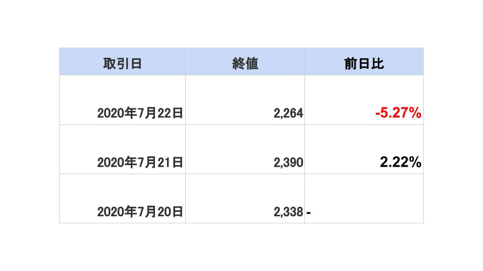 ソウルドアウト 株価