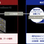 LIVE BOARDと富士通、デジタルサイネージの広告視認数に応じたインプレッション計測モデル構築