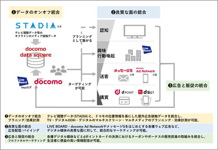 NTTドコモ、TVCM・WEB広告・DOOHの接触から購買までの効果測定をID単位で可能とする「docomo data square」を提供開始