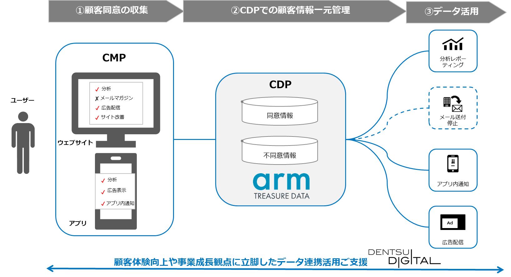 電通デジタル、トレジャーデータとプライバシーマネジメントサービスを共同で開始