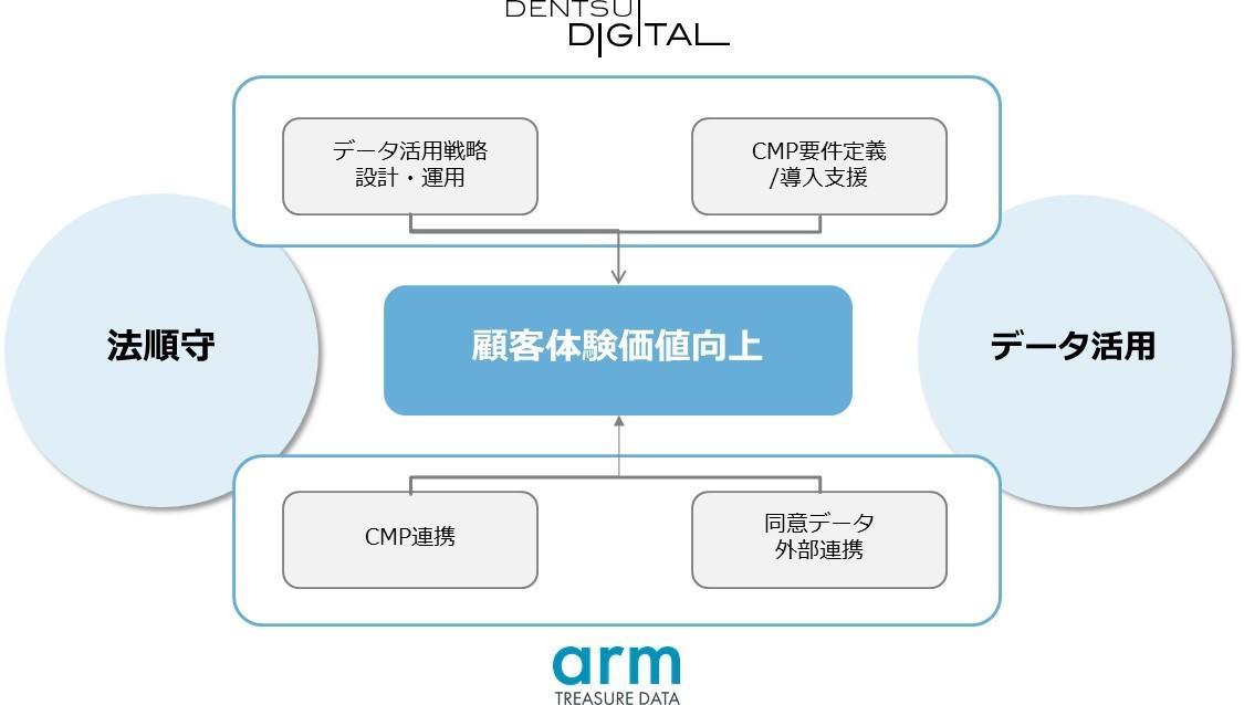 電通デジタル トレジャーデータ