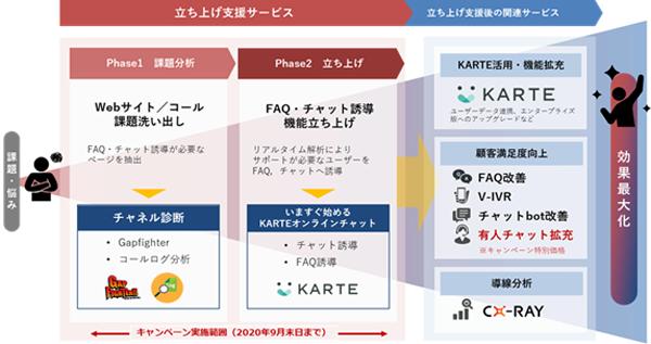 トランスコスモス、「いますぐ始めるKARTEオンラインチャット」構築でプレイドと協業