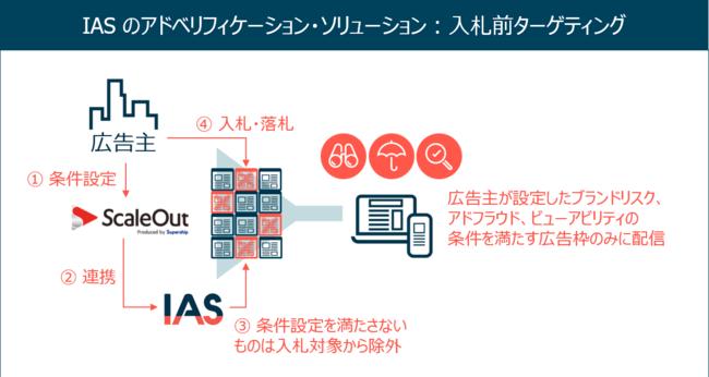 SupershipのScaleOut DSP、IASの入札前ターゲティングソリューションを全面導入