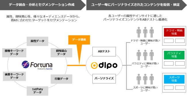 Supership、パブリックDMP「Fortuna」がLPOツール「DLPO」と連携