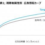 デジタル広告の出稿量と広告想起率の関係性に関する分析結果【ニールセン調査】