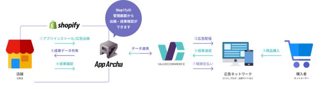 バリューコマース、国内アフィリエイトプログラムとしては初めて日本製Shopifyアプリと連携開始