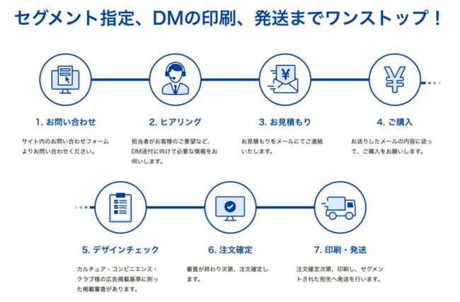 CCCマーケティング、ラクスルとダイレクトメール事業において協業開始