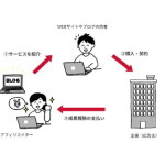 NTTドコモ、SNS等で紹介すると成果報酬が受け取れるアフィリエイトサービス「ドコモ アフィリエイト」開始