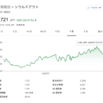 ソウルドアウト、決算内容を受けて株価ストップ安