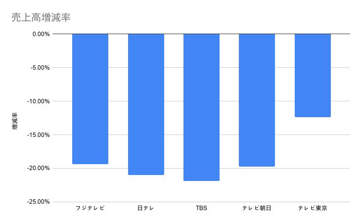 民放5局の2020年4-6月期決算比較 〜純利益はフジテレビが9割超減少、テレビ東京は4.4倍に増加〜