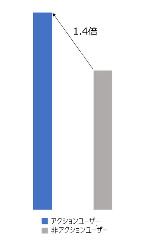 A1 Media Group、媒体社から取得した『アクションデータ』の分析結果を発表