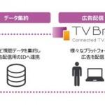 SMN、国内大手テレビメーカーのテレビ視聴データを活用した広告配信サービスを提供開始