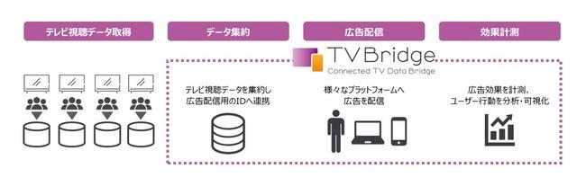 Connected TV Data Bridge