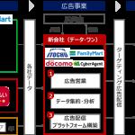 伊藤忠商事・ファミリーマート・NTTドコモ・サイバーエージェント、広告事業に関する新会社「データ・ワン」を設立