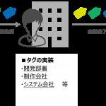 博報堂グループのDAC、タグ管理における様々な課題を解決する「TagMasters」を提供開始