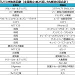 2020年8月度テレビCM放送回数ランキング 〜ココナラ・総務省が急浮上で上位ランクイン〜