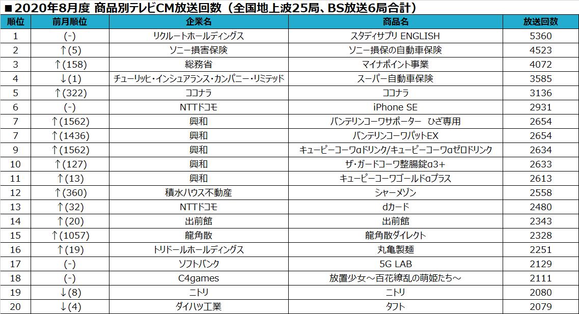 2020年8月テレビCMランキング