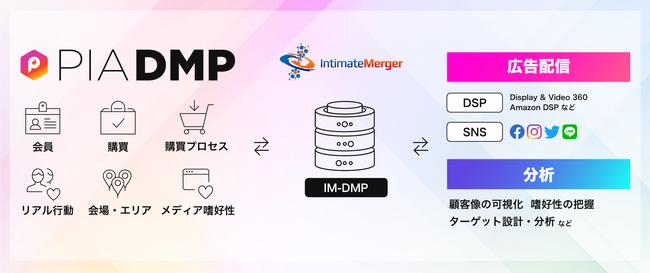 ぴあの「PIA DMP」、インティメート・マージャーの「IM-DMP」へのデータ連携を開始