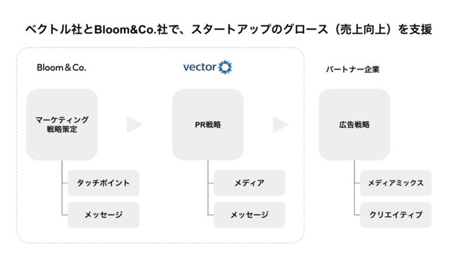 ベクトル Bloom&Co.