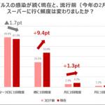 新型コロナの影響で買い物の頻度・時間共に減少傾向【Shufoo!調査】