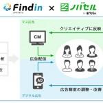 ラクスルの「ノバセル」、DXリクルーティングサービス「Findin」の利用顧客向けに提供開始
