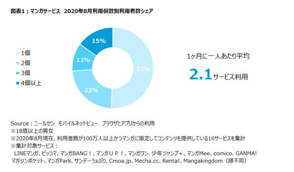 マンガサービス利用者の50%がサービスを併用【ニールセン調査】