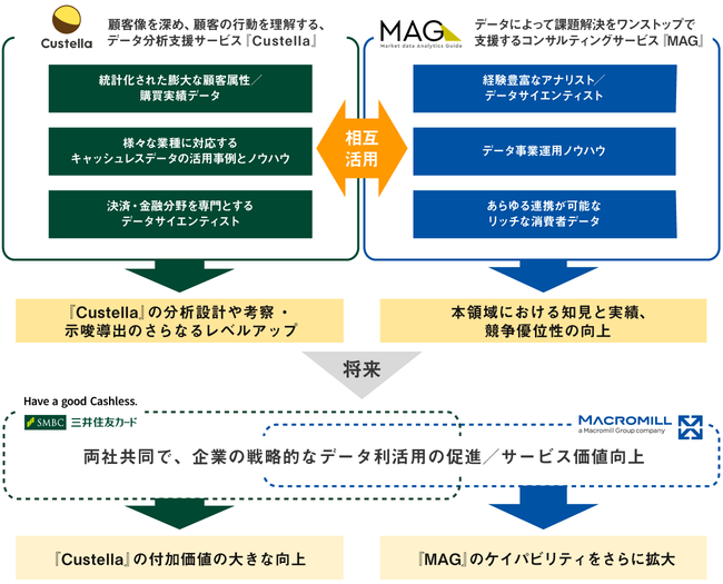三井住友カードとマクロミルがデータ利活用を目的に業務提携