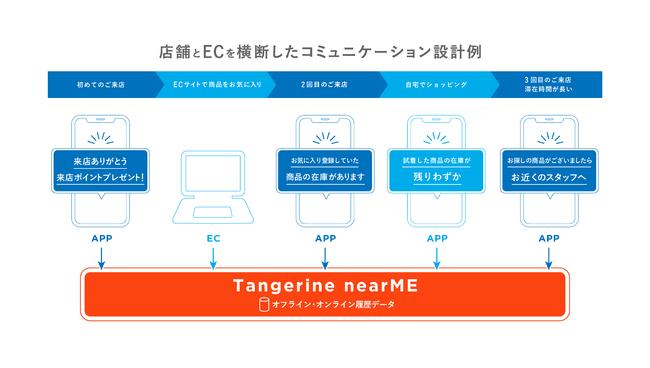 TangerineとYappliが連携し来店時プッシュなどが可能に