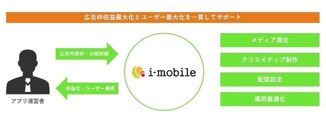 アイモバイル、広告マネタイズアプリ運営者向けにユーザー獲得支援を開始
