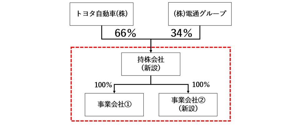 トヨタ 電通グループ