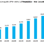 2020年のソーシャルメディアマーケティング市場は5,519億円(前年比107%) 【サイバー・バズ/デジタルインファクト調べ】