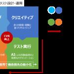 博報堂プロダクツ、mynet.aiと共同でWEBサイト最適化ソリューションの提供開始