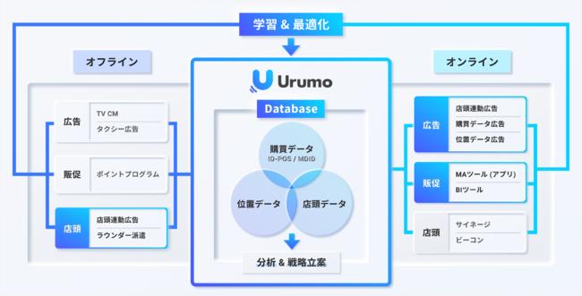 小売DXのフェズ、OMOプラットフォーム『Urumo OMO』の提供開始