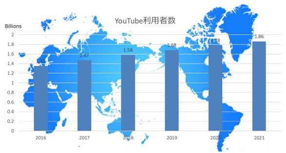 youtube動画傾向