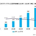 国内コネクテッドテレビ広告市場調査を発表~2020年の市場規模は102億円の見通し〜【SMN/デジタルインファクト調べ】