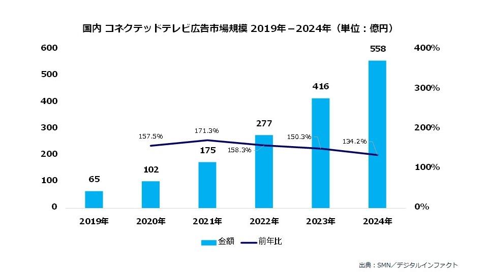 国内コネクテッドテレビ広告市場調査